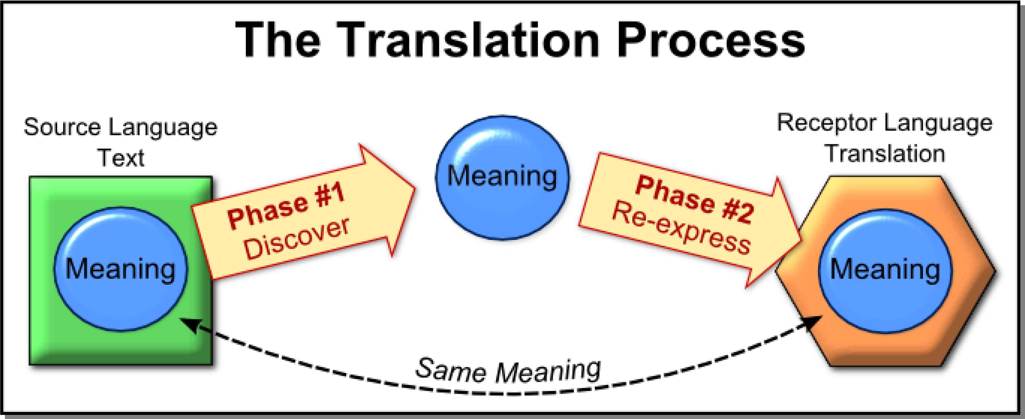 BibleTranslation Process